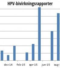 HPV bivirkningsrapporter